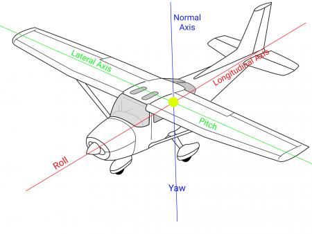 Aeroplane Tutorial Videos